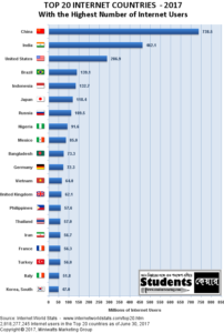 TOP 20 COUNTRIES WITH world's largest Internet users