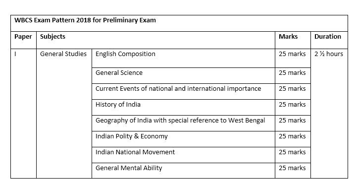 WBCS General Paper Subject list