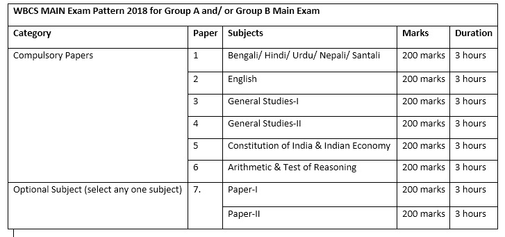 WBCS Main Exam Pattern for Group A and Group B