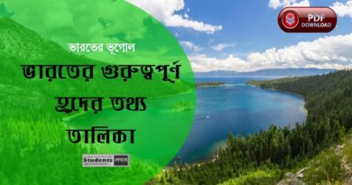 Some Important Lake of India