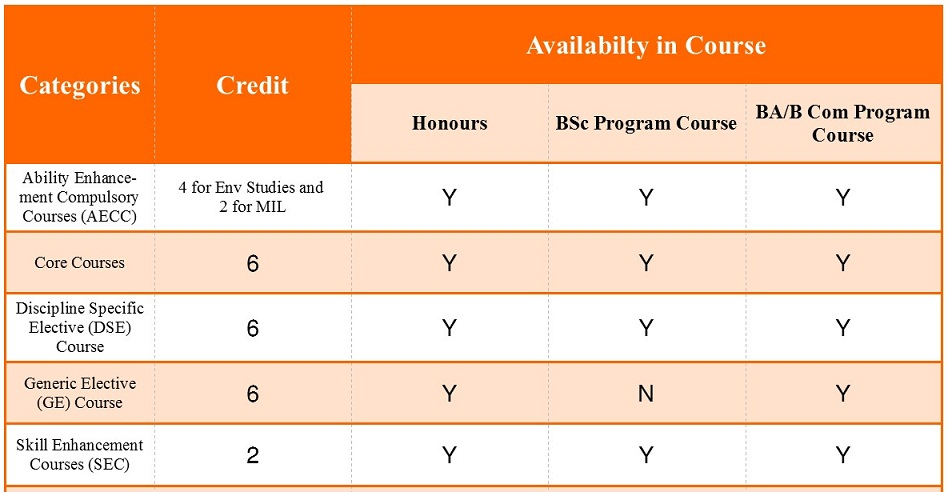 CBCS Syllabus in Bengal
