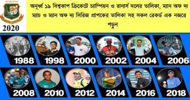 অনূর্ধ্ব ১৯ ক্রিকেট বিশ্বকাপ